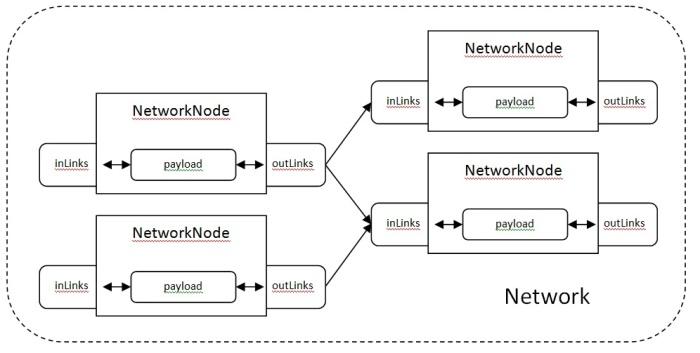 network class