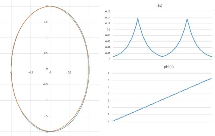 ellipse-constant-phi